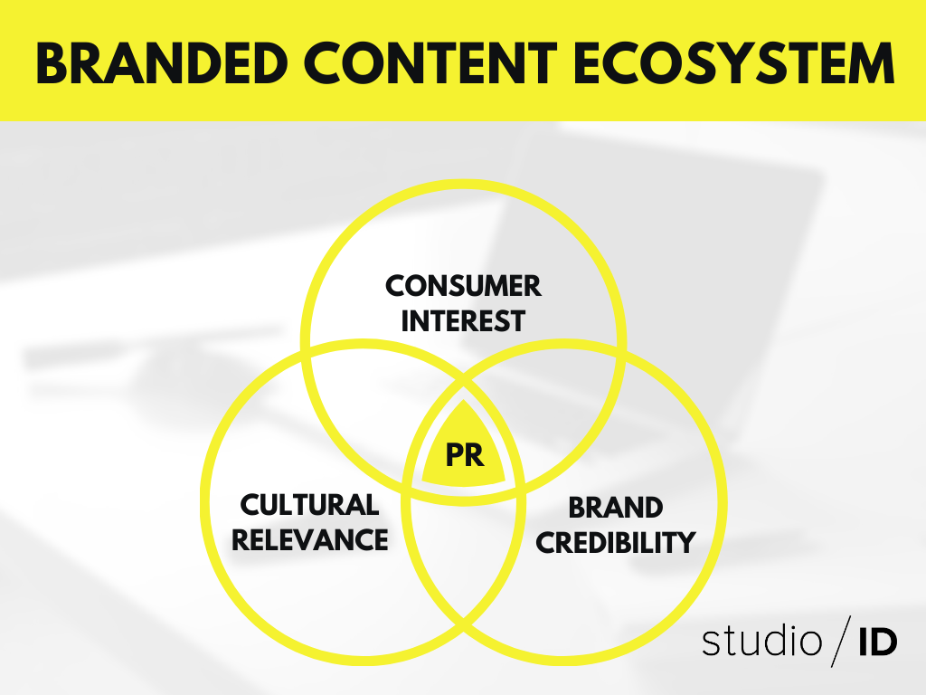BrandedContentEcosystem.png