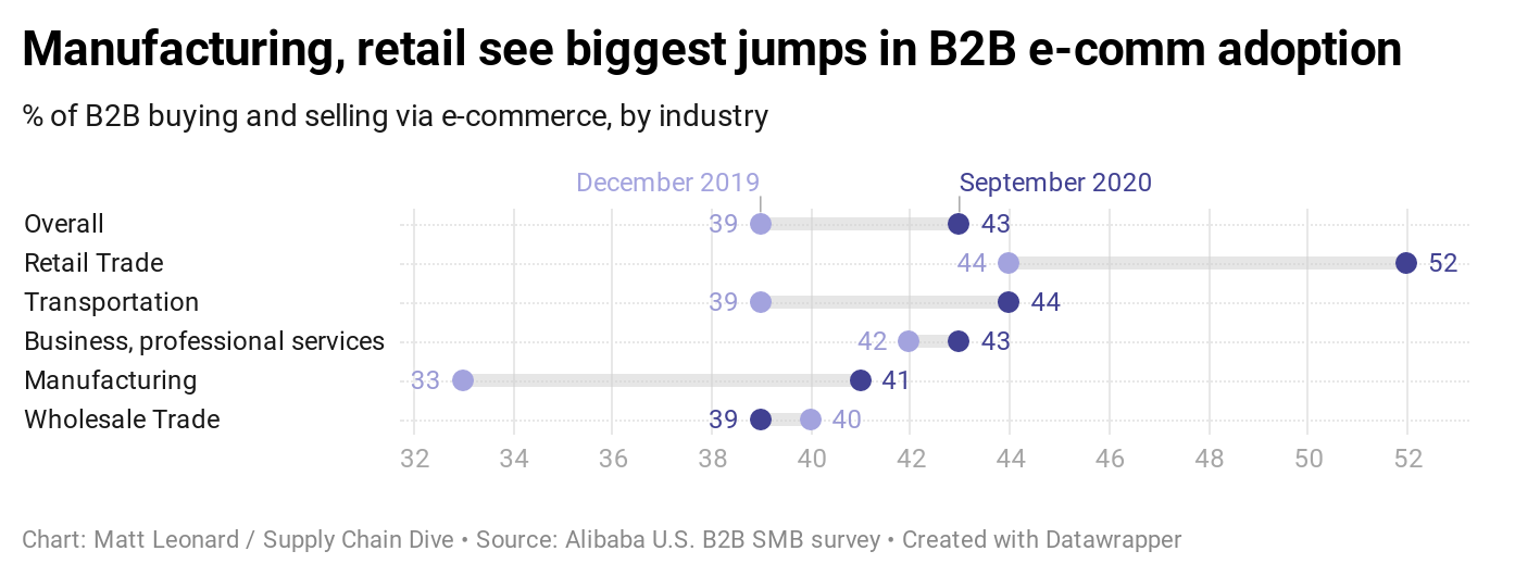 Alibaba to offer B2B e-commerce training for manufacturing suppliers