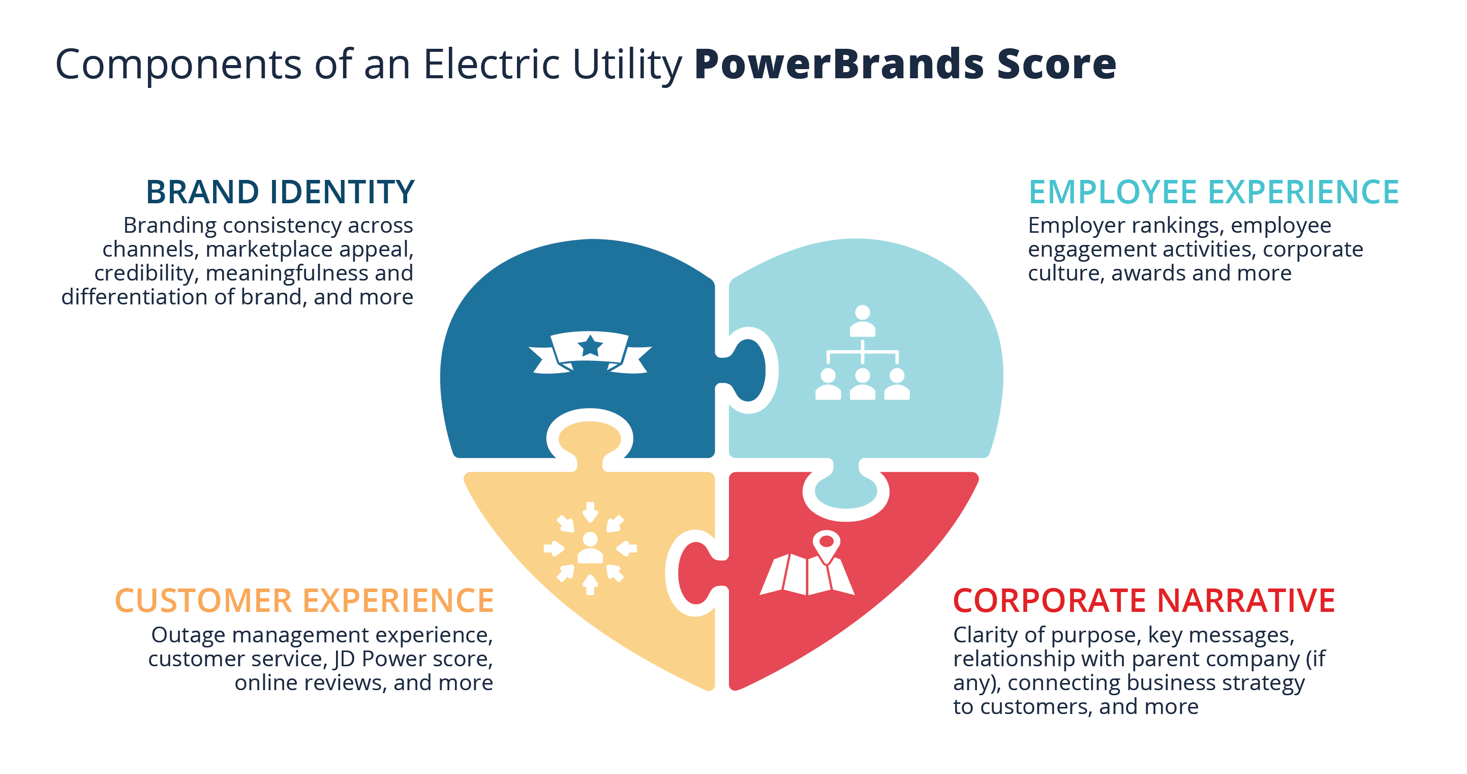 Components of an Electric Utility PowerBrands Score