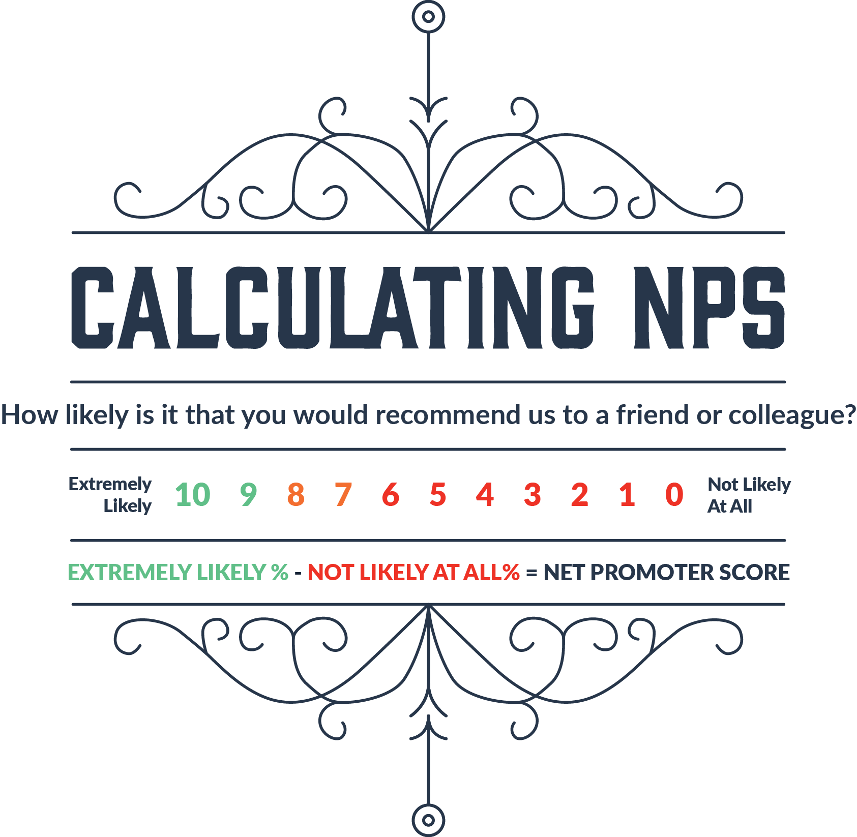 Calculating NPS